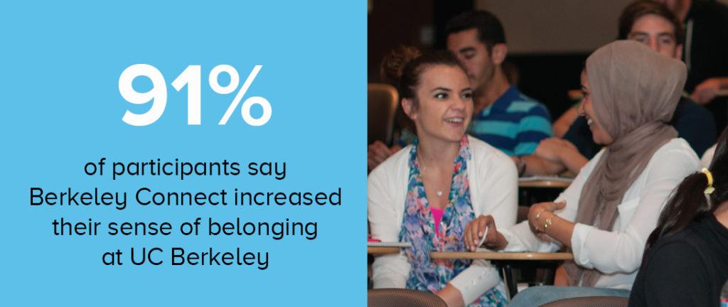 91% say Berkeley Connect increased their sense of belonging